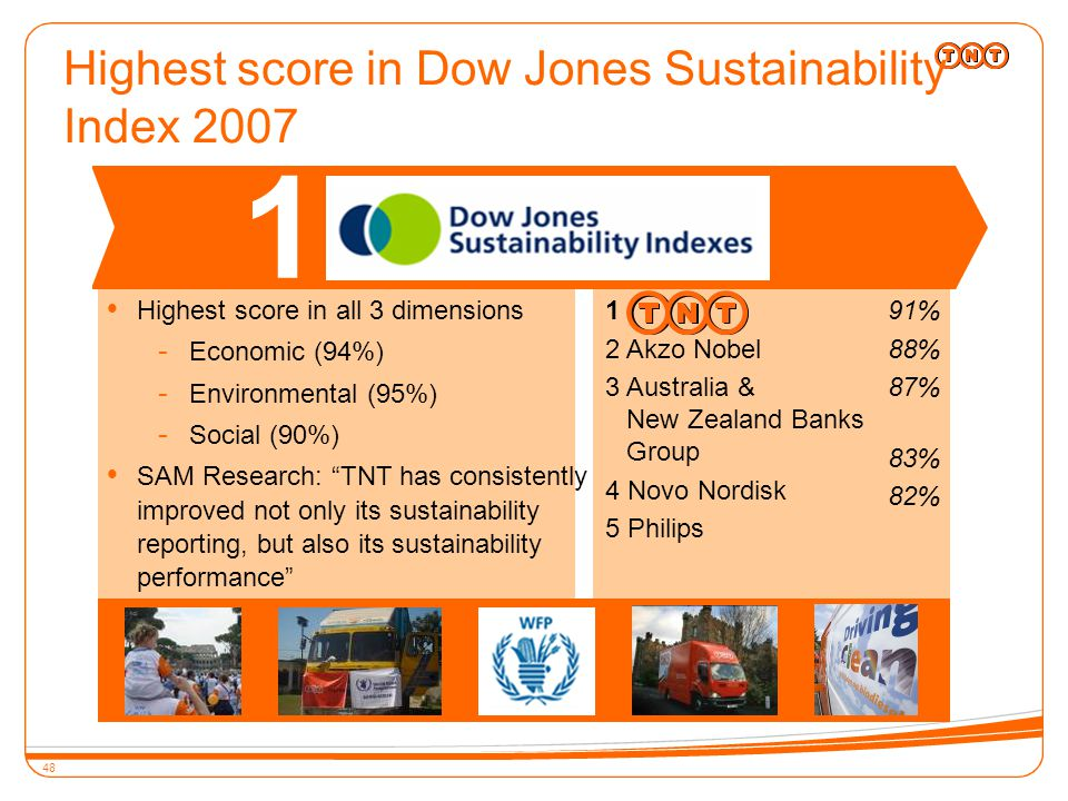 48 Highest score in Dow Jones Sustainability Index 2007 11  Highest score in all 3 dimensions - Economic (94%) - Environmental (95%) - Social (90%)  SAM Research: TNT has consistently improved not only its sustainability reporting, but also its sustainability performance 1 2 Akzo Nobel 3 Australia & New Zealand Banks Group 4 Novo Nordisk 5 Philips 91% 88% 87% 83% 82%