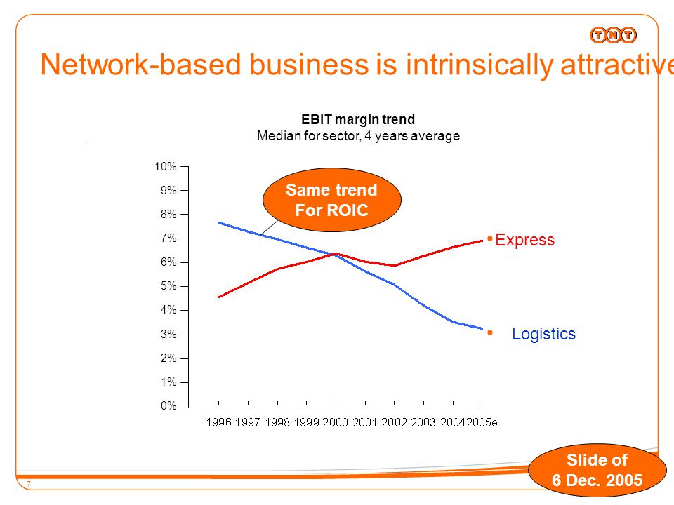 7 Network-based business is intrinsically attractive 0 EBIT margin trend Median for sector, 4 years average  Logistics  Express Same trend for ROIC 10% 8% 9% 7% 6% 5% 4% 3% 2% 1% 0% Same trend For ROIC Slide of 6 Dec.