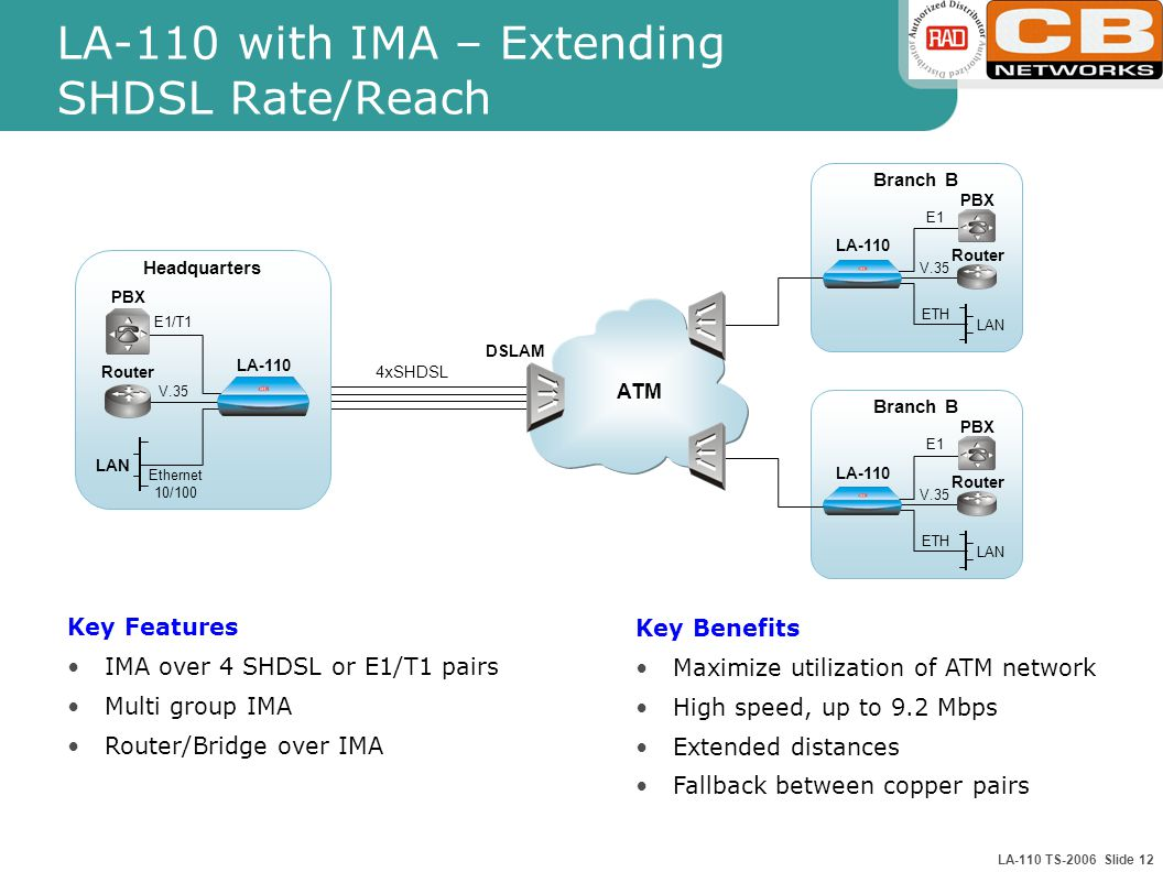 LA-110 TS-2006 Slide 12 LA-110 with IMA – Extending SHDSL Rate/Reach DSLAM LA-110 Headquarters E1/T1 V.35 Router PBX LAN Ethernet 10/100 4xSHDSL ATM Branch B LA-110 E1 V.35 Router PBX LAN ETH Key Features IMA over 4 SHDSL or E1/T1 pairs Multi group IMA Router/Bridge over IMA Key Benefits Maximize utilization of ATM network High speed, up to 9.2 Mbps Extended distances Fallback between copper pairs Branch B LA-110 E1 V.35 Router PBX LAN ETH