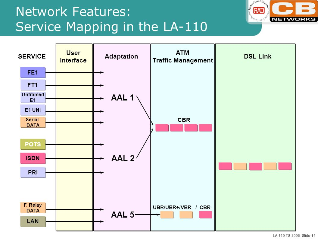 LA-110 TS-2006 Slide 14 Network Features: Service Mapping in the LA-110 Adaptation ATM Traffic Management DSL Link CBR UBR/UBR+/VBR / CBR SERVICE User Interface AAL 1 FE1 FT1 E1 UNI Unframed E1 Serial DATA AAL 2 ISDN POTS PRI AAL 5 F.