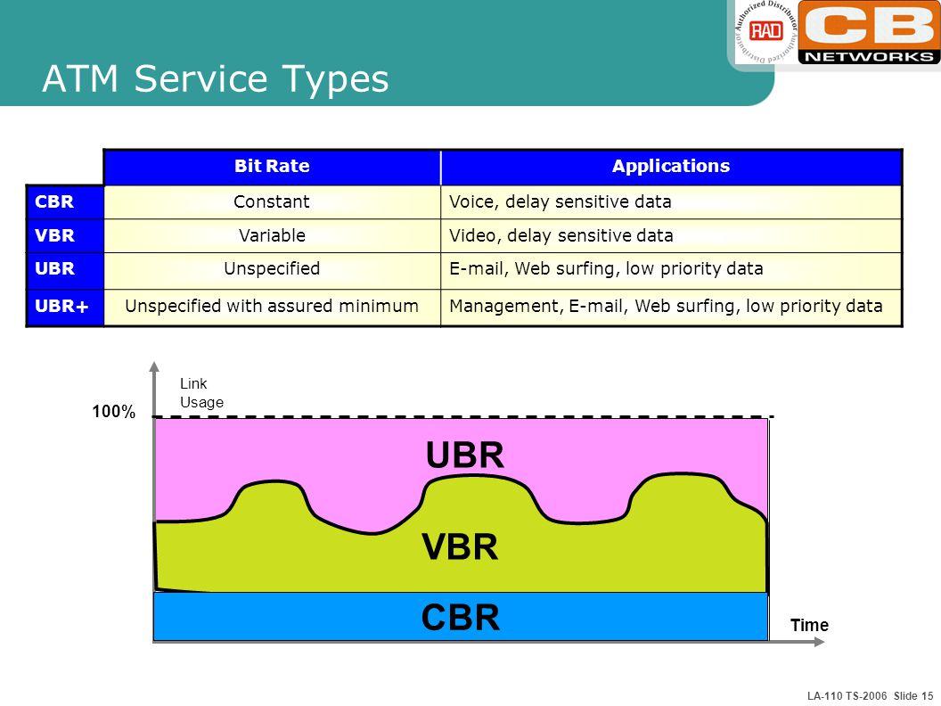 LA-110 TS-2006 Slide 15 ATM Service Types Time UBR CBR VBR Link Usage 100% Bit RateApplications CBRConstantVoice, delay sensitive data VBRVariableVideo, delay sensitive data UBRUnspecifiedE-mail, Web surfing, low priority data UBR+Unspecified with assured minimumManagement, E-mail, Web surfing, low priority data