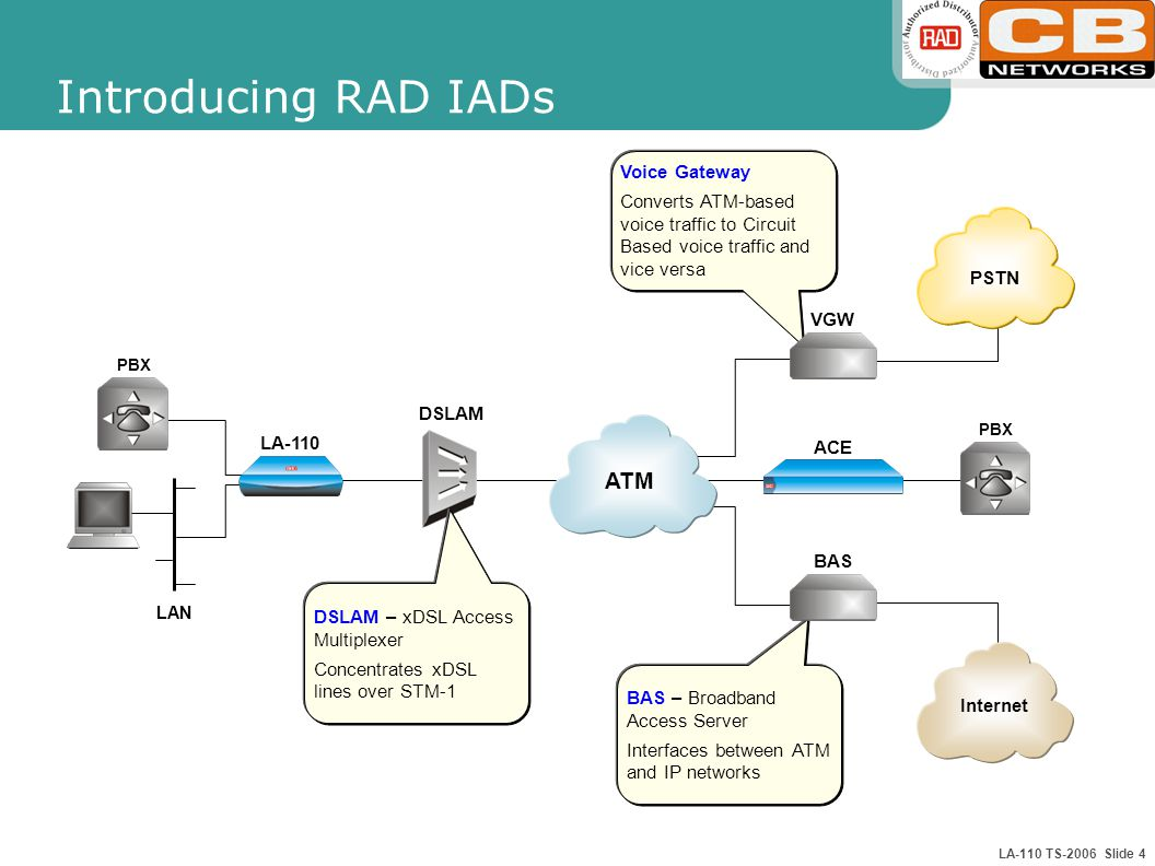 LA-110 TS-2006 Slide 4 Introducing RAD IADs PSTN VGW Voice Gateway Converts ATM-based voice traffic to Circuit Based voice traffic and vice versa DSLAM BAS Internet DSLAM – xDSL Access Multiplexer Concentrates xDSL lines over STM-1 BAS – Broadband Access Server Interfaces between ATM and IP networks LA-110 LAN PBX ACE ATM