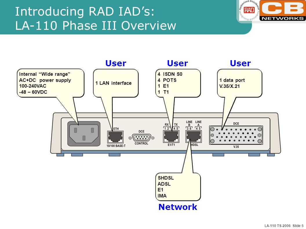 LA-110 TS-2006 Slide 5 Introducing RAD IAD's: LA-110 Phase III Overview SHDSL ADSL E1 IMA 4 ISDN S0 4 POTS 1 E1 1 T1 1 LAN interface Internal Wide range AC+DC power supply VAC -48 – 60VDC 1 data port V.35/X.21 User Network