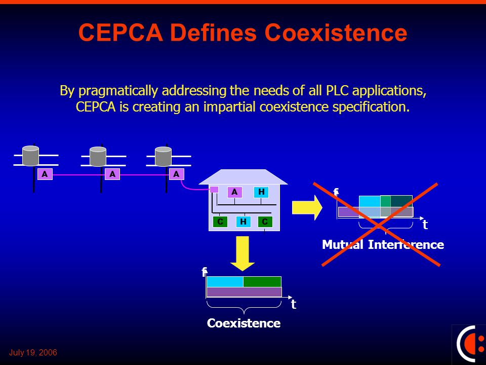 July 19, 2006 CEPCA Defines Coexistence AH HCC AAA f t Coexistence By pragmatically addressing the needs of all PLC applications, CEPCA is creating an impartial coexistence specification.