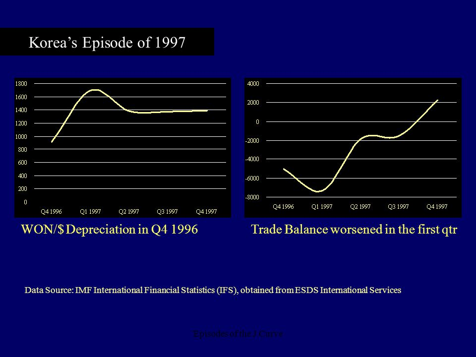 Episodes of the J Curve Korea's Episode of 1997 WON/$ Depreciation in Q4 1996Trade Balance worsened in the first qtr Data Source: IMF International Fi