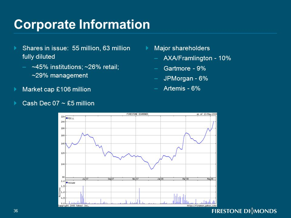 36 Corporate Information  Shares in issue: 55 million, 63 million fully diluted –~45% institutions; ~26% retail; ~29% management  Market cap £106 mi