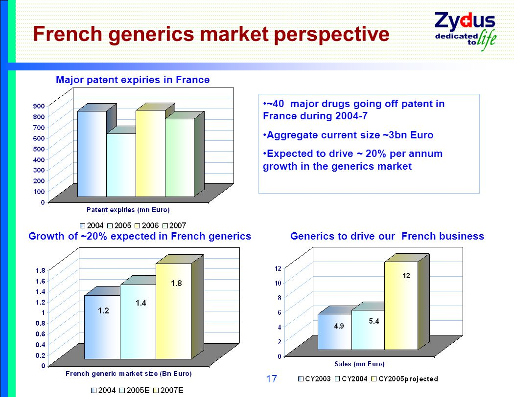 17 French generics market perspective Growth of ~20% expected in French genericsGenerics to drive our French business Major patent expiries in France ~40 major drugs going off patent in France during 2004-7 Aggregate current size ~3bn Euro Expected to drive ~ 20% per annum growth in the generics market