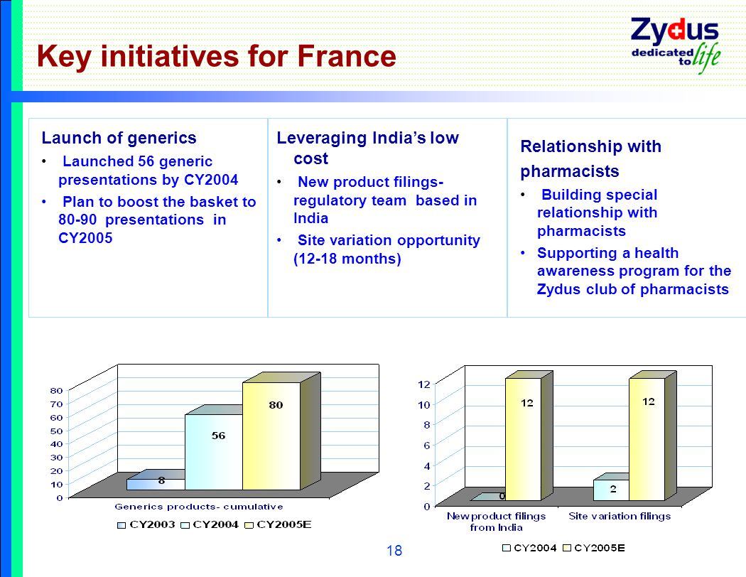 18 Key initiatives for France Launch of generics Launched 56 generic presentations by CY2004 Plan to boost the basket to 80-90 presentations in CY2005 Leveraging India's low cost New product filings- regulatory team based in India Site variation opportunity (12-18 months) Relationship with pharmacists Building special relationship with pharmacists Supporting a health awareness program for the Zydus club of pharmacists