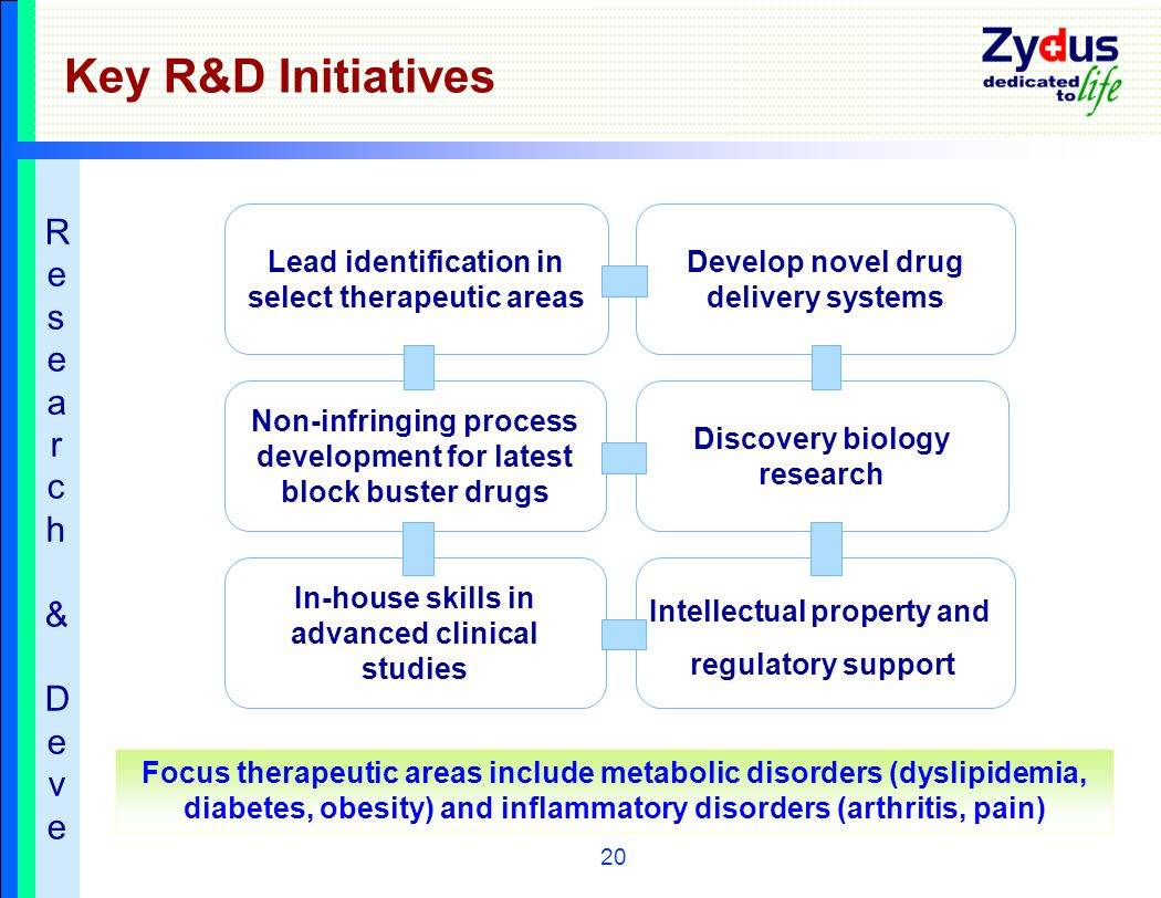 20 In-house skills in advanced clinical studies Key R&D Initiatives Lead identification in select therapeutic areas Non-infringing process development for latest block buster drugs Develop novel drug delivery systems Discovery biology research Focus therapeutic areas include metabolic disorders (dyslipidemia, diabetes, obesity) and inflammatory disorders (arthritis, pain) Intellectual property and regulatory support Research&Deve Research&Deve