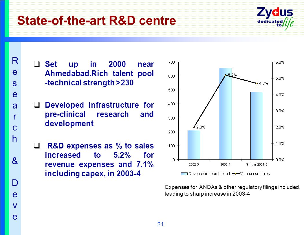 21 State-of-the-art R&D centre  Set up in 2000 near Ahmedabad.Rich talent pool -technical strength >230  Developed infrastructure for pre-clinical research and development  R&D expenses as % to sales increased to 5.2% for revenue expenses and 7.1% including capex, in 2003-4 Expenses for ANDAs & other regulatory filings included, leading to sharp increase in 2003-4 Research&Deve Research&Deve