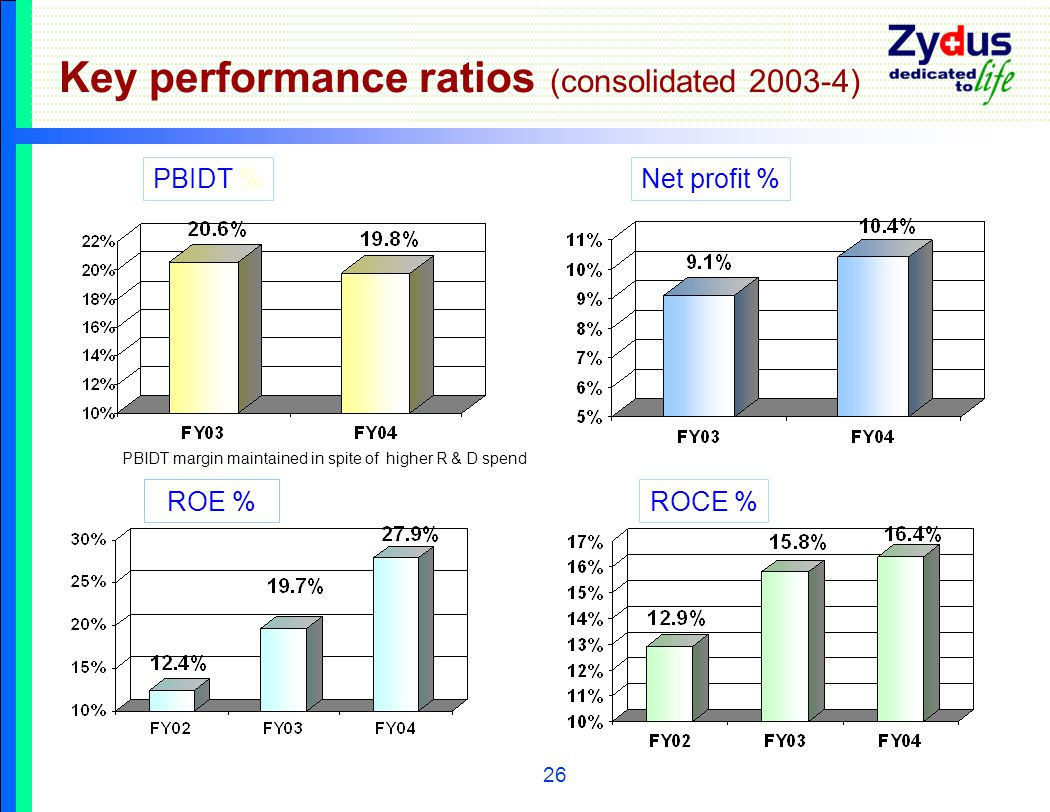 26 Key performance ratios (consolidated 2003-4) PBIDT %Net profit % ROCE %ROE % PBIDT margin maintained in spite of higher R & D spend