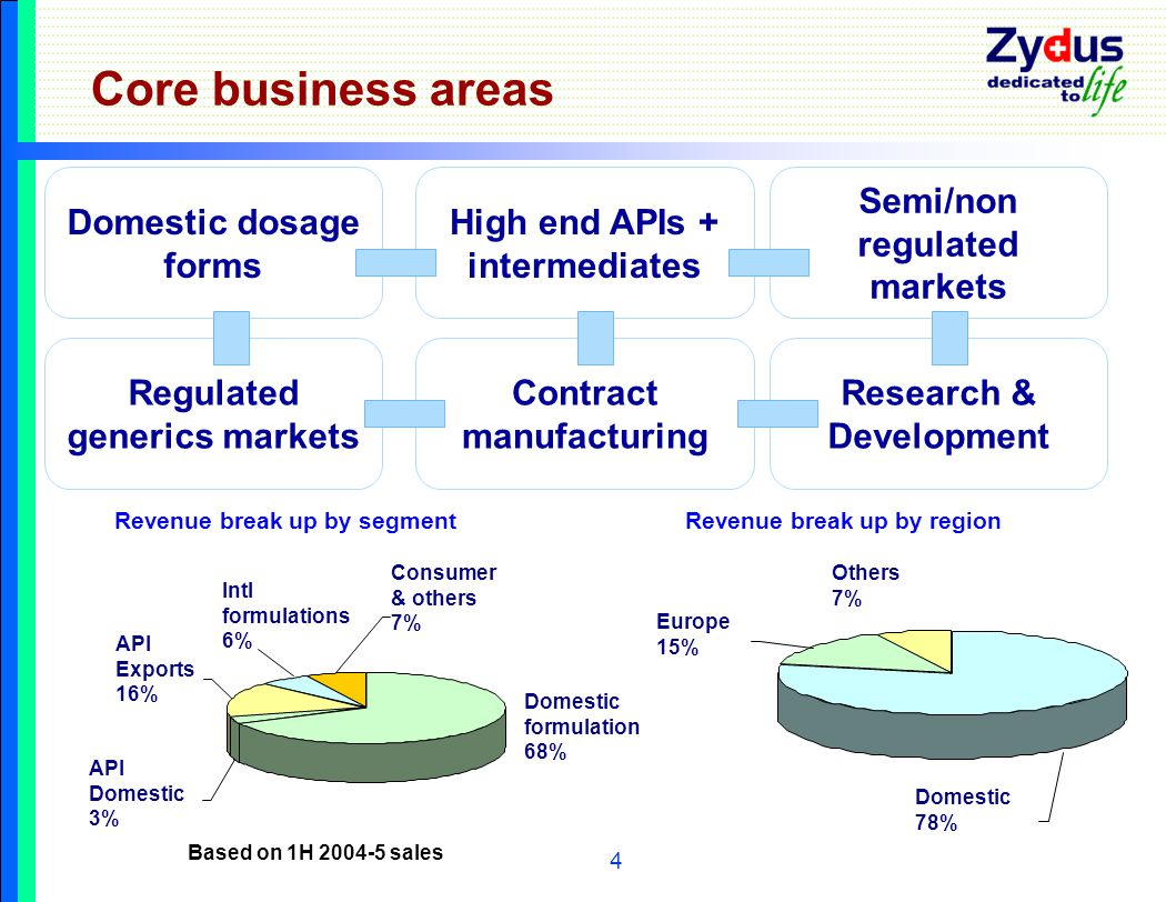 4 Core business areas Research & Development Contract manufacturing Semi/non regulated markets High end APIs + intermediates Regulated generics markets Domestic dosage forms Domestic 78% Europe 15% Others 7% Revenue break up by segmentRevenue break up by region Intl formulations 6% Consumer & others 7% API Exports 16% API Domestic 3% Domestic formulation 68% Based on 1H 2004-5 sales