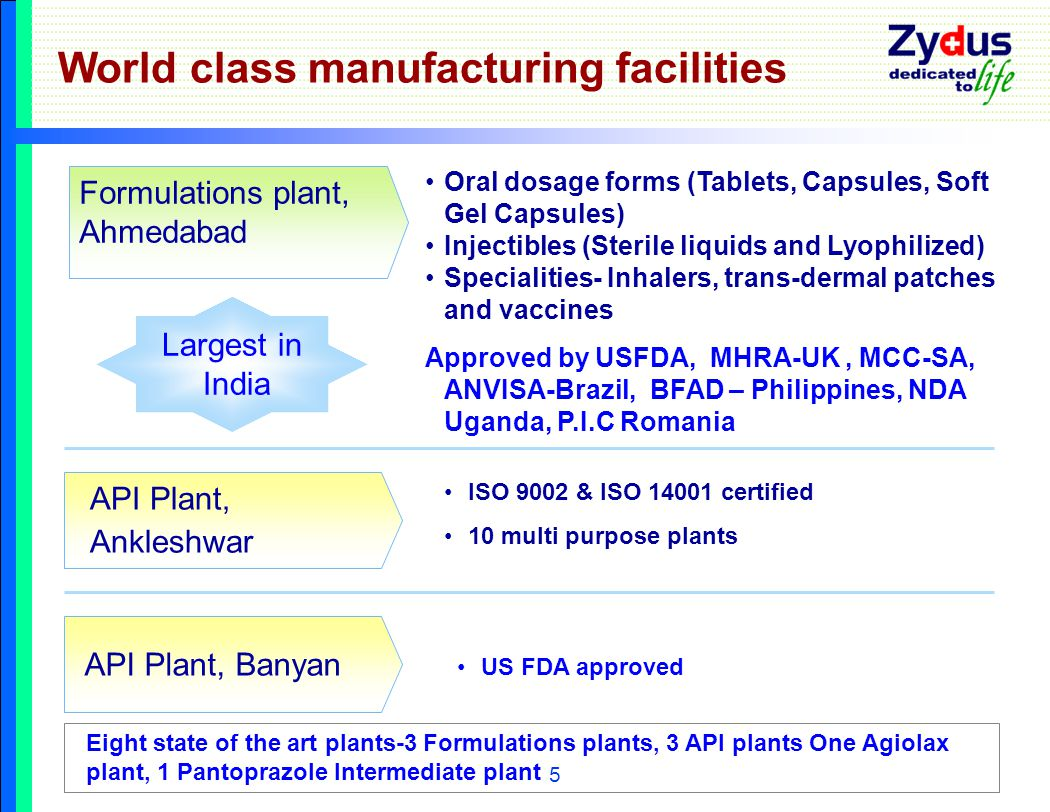 5 World class manufacturing facilities Oral dosage forms (Tablets, Capsules, Soft Gel Capsules) Injectibles (Sterile liquids and Lyophilized) Specialities- Inhalers, trans-dermal patches and vaccines Approved by USFDA, MHRA-UK, MCC-SA, ANVISA-Brazil, BFAD – Philippines, NDA Uganda, P.I.C Romania API Plant, Ankleshwar ISO 9002 & ISO 14001 certified 10 multi purpose plants API Plant, Banyan US FDA approved Formulations plant, Ahmedabad Eight state of the art plants-3 Formulations plants, 3 API plants One Agiolax plant, 1 Pantoprazole Intermediate plant Largest in India
