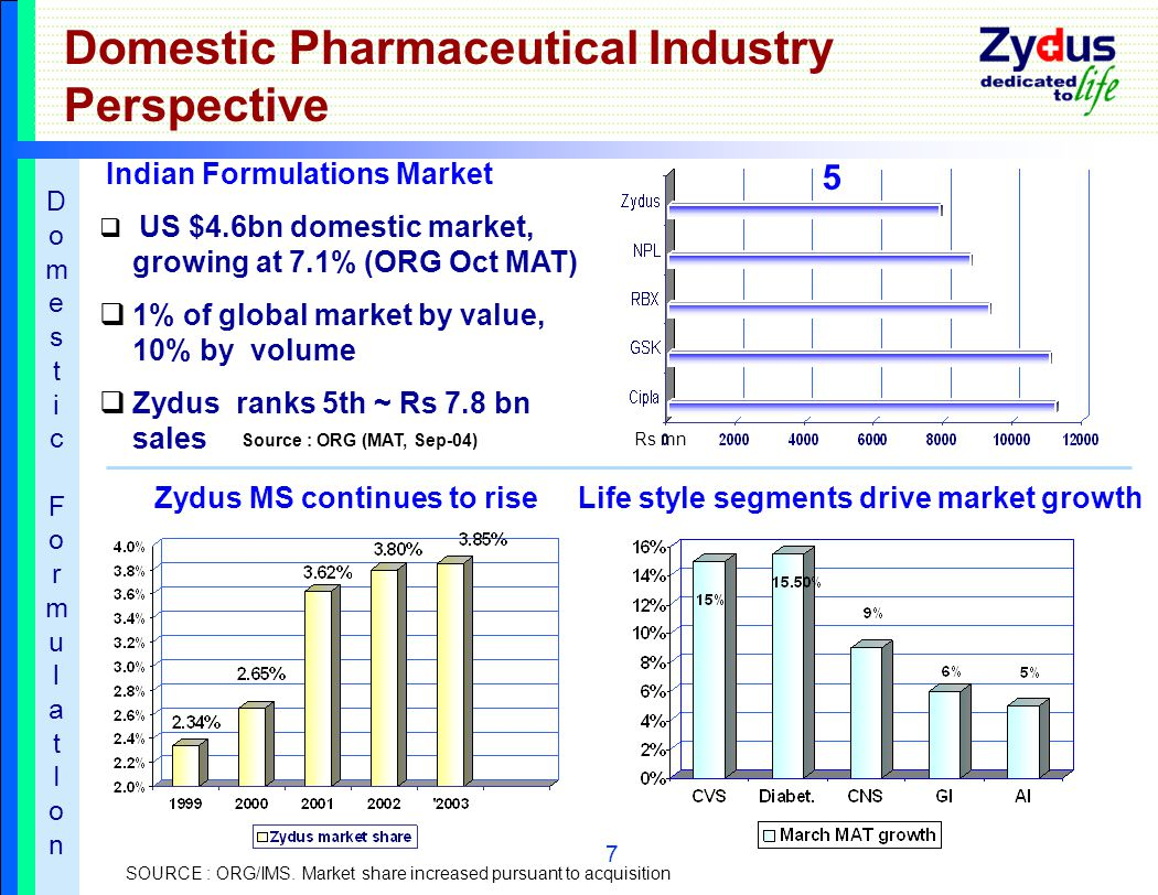 7 Domestic Pharmaceutical Industry Perspective Indian Formulations Market  US $4.6bn domestic market, growing at 7.1% (ORG Oct MAT)  1% of global market by value, 10% by volume  Zydus ranks 5th ~ Rs 7.8 bn sales SOURCE : ORG/IMS.