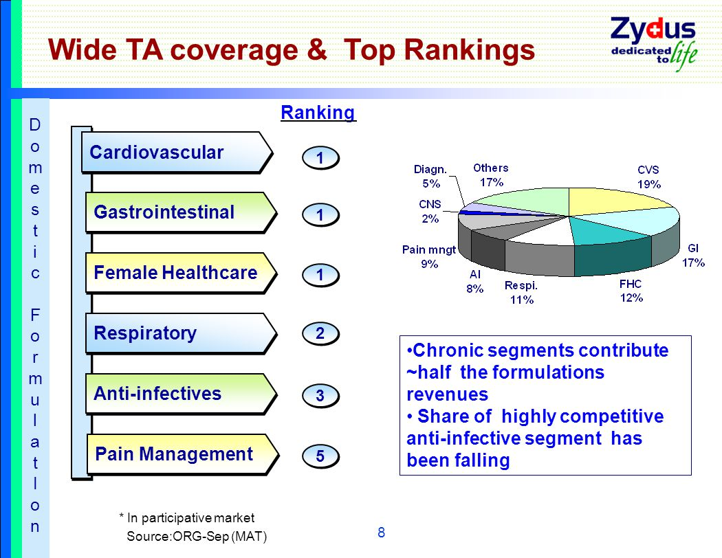 8 Wide TA coverage & Top Rankings Cardiovascular Gastrointestinal Female Healthcare Respiratory Anti-infectives Pain Management Ranking 1 1 1 1 1 1 2 2 3 3 5 5 *In participative market Source:ORG-Sep (MAT) Chronic segments contribute ~half the formulations revenues Share of highly competitive anti-infective segment has been falling DomesticFormulatIonDomesticFormulatIon
