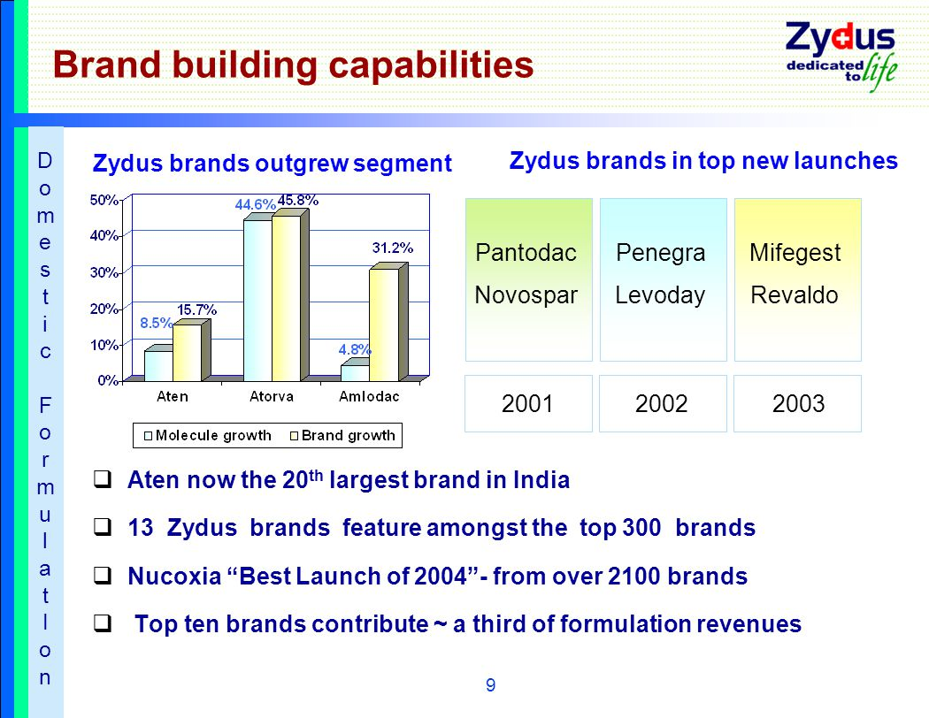9 Brand building capabilities  Aten now the 20 th largest brand in India  13 Zydus brands feature amongst the top 300 brands  Nucoxia Best Launch of 2004 - from over 2100 brands  Top ten brands contribute ~ a third of formulation revenues 2001 Pantodac Novospar 2002 Penegra Levoday 2003 Mifegest Revaldo Zydus brands outgrew segment Zydus brands in top new launches DomesticFormulatIonDomesticFormulatIon