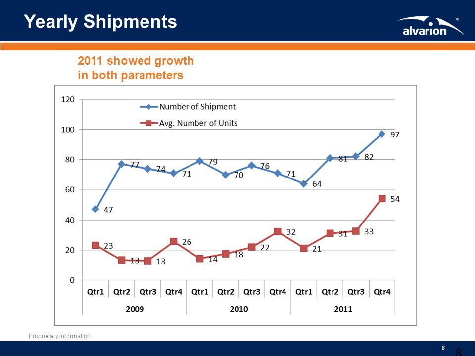 Proprietary Information. 8 Yearly Shipments 8 2011 showed growth in both parameters