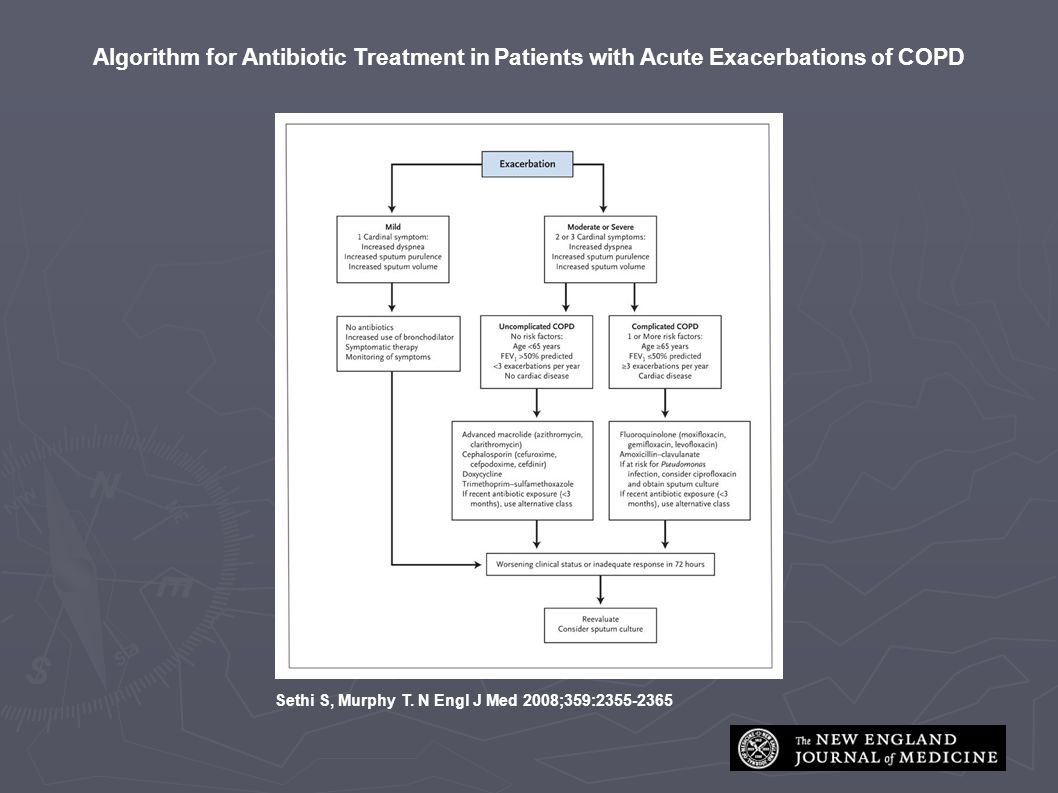 Algorithm for Antibiotic Treatment in Patients with Acute Exacerbations of COPD Sethi S, Murphy T.