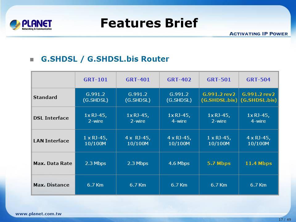 17 / 49 www.planet.com.tw Features Brief G.SHDSL / G.SHDSL.bis Router GRT-101GRT-401GRT-402GRT-501GRT-504 Standard G.991.2 (G.SHDSL) G.991.2 (G.SHDSL) G.991.2 (G.SHDSL) G.991.2 rev2 (G.SHDSL.bis) G.991.2 rev2 (G.SHDSL.bis) DSL Interface 1x RJ-45, 2-wire 1x RJ-45, 2-wire 1x RJ-45, 4-wire 1x RJ-45, 2-wire 1x RJ-45, 4-wire LAN Interface 1 x RJ-45, 10/100M 4 x RJ-45, 10/100M 1 x RJ-45, 10/100M 4 x RJ-45, 10/100M Max.