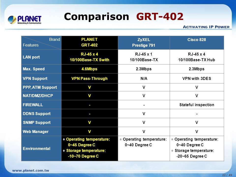 22 / 49 www.planet.com.tw Brand Features PLANET GRT-402 ZyXEL Prestige 791 Cisco 828 LAN port RJ-45 x 4 10/100Base-TX Swith RJ-45 x 1 10/100Base-TX RJ-45 x 4 10/100Base-TX Hub Max.