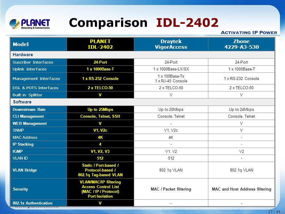 27 / 49 www.planet.com.tw Comparison IDL-2402 Model PLANET IDL-2402 Draytek VigorAccess Zhone 4229-A3-530 Hardware Suscriber Interfaces 24-Port Uplink Interfaces 1 x 1000Base-T 1 x 1000Base-LX/SX1 x 1000Base-T Management Interfaces 1 x RS-232 Console 1 x 100Base-Tx 1 x RJ-45 Console 1 x RS-232 Console DSL & POTS Interfaces 2 x TELCO-50 Built-in Splitter V VV Software Downstream RateUp to 25MbpsUp to 20MbpsUp to 24Mbps CLI ManagementConsole, Telnet, SSHConsole, Telnet WEB ManagementV-V SNMPV1, V2c V MAC Address4K - IP Stacking4-- IGMPV1, V2, V3V1, V2V2 VLAN ID512 - VLAN Bridge Static / Port-based / Protocol-based / 802.1q Tag-based VLAN 802.1q VLAN Security VLAN/MAC/IP filtering Access Control List (MAC / IP / Protocol) Port Isolation MAC / Packet filteringMAC and Host Address filtering 802.1x AuthenticationV--