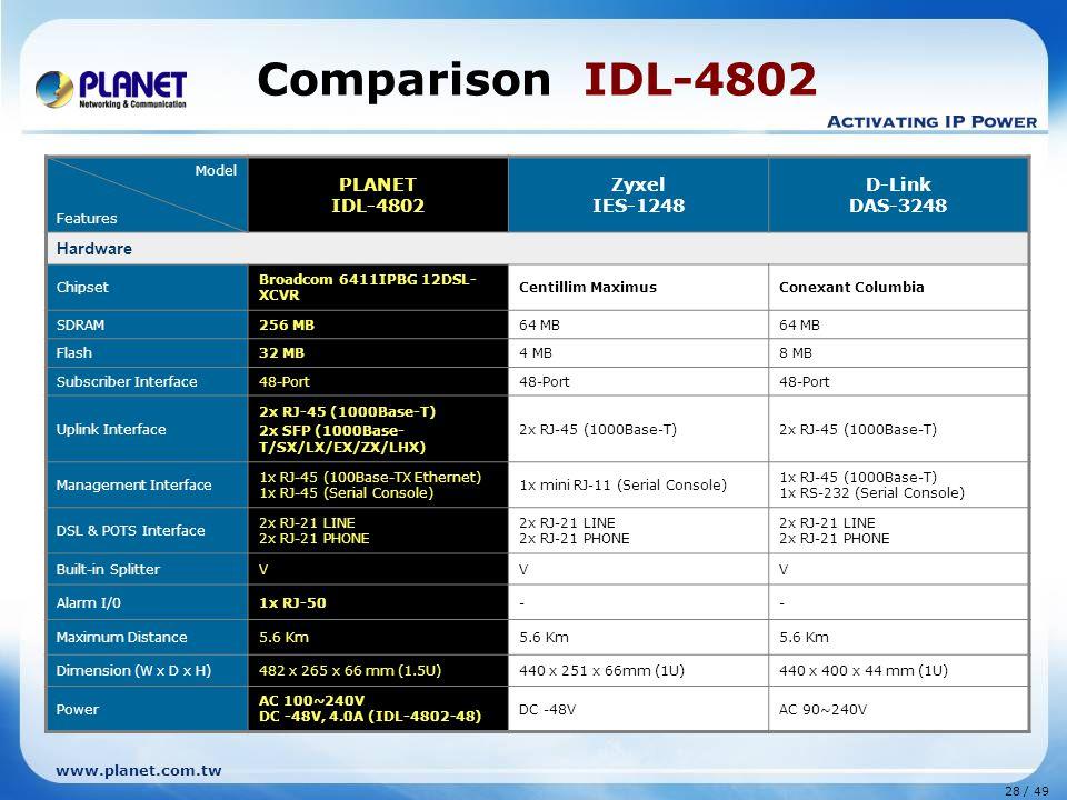 28 / 49 www.planet.com.tw Comparison IDL-4802 Model Features PLANET IDL-4802 Zyxel IES-1248 D-Link DAS-3248 Hardware Chipset Broadcom 6411IPBG 12DSL- XCVR Centillim MaximusConexant Columbia SDRAM256 MB64 MB Flash32 MB4 MB8 MB Subscriber Interface48-Port Uplink Interface 2x RJ-45 (1000Base-T) 2x SFP (1000Base- T/SX/LX/EX/ZX/LHX) 2x RJ-45 (1000Base-T) Management Interface 1x RJ-45 (100Base-TX Ethernet) 1x RJ-45 (Serial Console) 1x mini RJ-11 (Serial Console) 1x RJ-45 (1000Base-T) 1x RS-232 (Serial Console) DSL & POTS Interface 2x RJ-21 LINE 2x RJ-21 PHONE 2x RJ-21 LINE 2x RJ-21 PHONE 2x RJ-21 LINE 2x RJ-21 PHONE Built-in SplitterVVV Alarm I/01x RJ-50-- Maximum Distance5.6 Km Dimension (W x D x H)482 x 265 x 66 mm (1.5U)440 x 251 x 66mm (1U)440 x 400 x 44 mm (1U) Power AC 100~240V DC -48V, 4.0A (IDL-4802-48) DC -48VAC 90~240V
