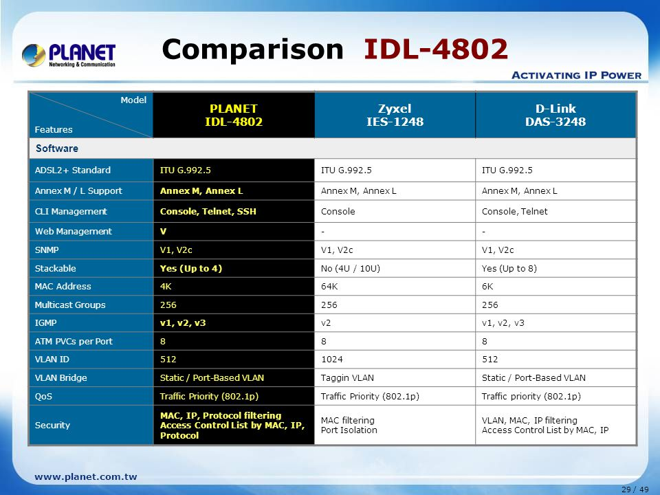 29 / 49 www.planet.com.tw Comparison IDL-4802 Model Features PLANET IDL-4802 Zyxel IES-1248 D-Link DAS-3248 Software ADSL2+ StandardITU G.992.5 Annex M / L SupportAnnex M, Annex L CLI ManagementConsole, Telnet, SSHConsoleConsole, Telnet Web ManagementV-- SNMPV1, V2c StackableYes (Up to 4)No (4U / 10U)Yes (Up to 8) MAC Address4K64K6K Multicast Groups256 IGMPv1, v2, v3v2v1, v2, v3 ATM PVCs per Port888 VLAN ID5121024512 VLAN BridgeStatic / Port-Based VLANTaggin VLANStatic / Port-Based VLAN QoSTraffic Priority (802.1p) Traffic priority (802.1p) Security MAC, IP, Protocol filtering Access Control List by MAC, IP, Protocol MAC filtering Port Isolation VLAN, MAC, IP filtering Access Control List by MAC, IP
