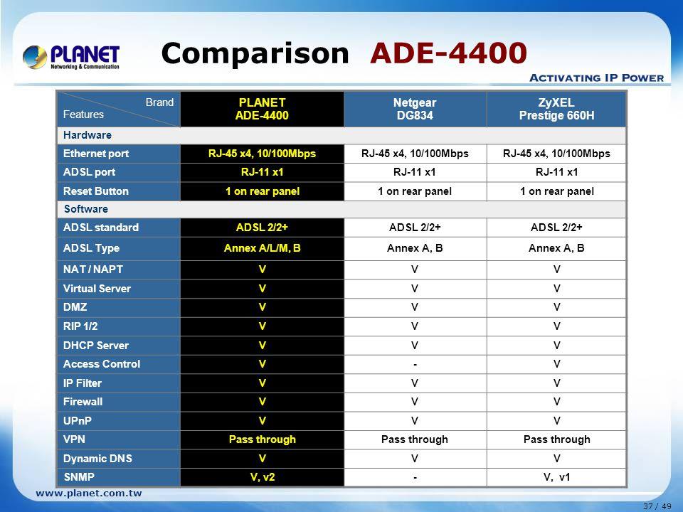 37 / 49 www.planet.com.tw Comparison ADE-4400 Brand Features PLANET ADE-4400 Netgear DG834 ZyXEL Prestige 660H Hardware Ethernet portRJ-45 x4, 10/100Mbps ADSL portRJ-11 x1 Reset Button1 on rear panel Software ADSL standardADSL 2/2+ ADSL TypeAnnex A/L/M, BAnnex A, B NAT / NAPTVVV Virtual ServerVVV DMZVVV RIP 1/2VVV DHCP ServerVVV Access ControlV-V IP FilterVVV FirewallVVV UPnPVVV VPNPass through Dynamic DNSVVV SNMPV, v2-V, v1
