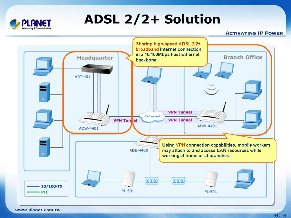 44 / 49 www.planet.com.tw ADSL 2/2+ Solution Using VPN connection capabilities, mobile workers may attach to and access LAN resources while working at home or at branches.