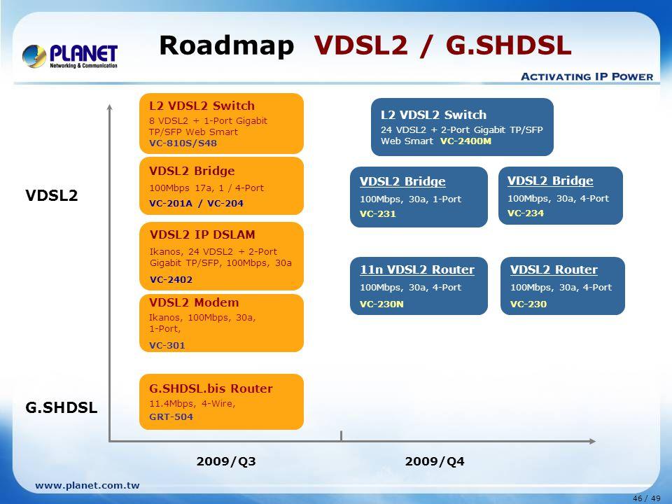 46 / 49 www.planet.com.tw Roadmap VDSL2 / G.SHDSL VDSL2 G.SHDSL G.SHDSL.bis Router 11.4Mbps, 4-Wire, GRT-504 L2 VDSL2 Switch 8 VDSL2 + 1-Port Gigabit TP/SFP Web Smart VC-810S/S48 L2 VDSL2 Switch 24 VDSL2 + 2-Port Gigabit TP/SFP Web Smart VC-2400M 11n VDSL2 Router 100Mbps, 30a, 4-Port VC-230N VDSL2 Modem Ikanos, 100Mbps, 30a, 1-Port, VC-301 VDSL2 Bridge 100Mbps, 30a, 1-Port VC-231 VDSL2 Bridge 100Mbps, 30a, 4-Port VC-234 VDSL2 IP DSLAM Ikanos, 24 VDSL2 + 2-Port Gigabit TP/SFP, 100Mbps, 30a VC-2402 VDSL2 Bridge 100Mbps 17a, 1 / 4-Port VC-201A / VC-204 VDSL2 Router 100Mbps, 30a, 4-Port VC-230 2009/Q32009/Q4