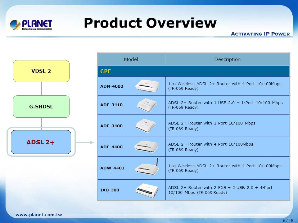 6 / 49 www.planet.com.tw Product Overview G.SHDSL ADSL 2+ VDSL 2 ModelDescription CPE ADN-4000 11n Wireless ADSL 2+ Router with 4-Port 10/100Mbps (TR-069 Ready) ADE-3410 ADSL 2+ Router with 1 USB 2.0 + 1-Port 10/100 Mbps (TR-069 Ready) ADE-3400 ADSL 2+ Router with 1-Port 10/100 Mbps (TR-069 Ready) ADE-4400 ADSL 2+ Router with 4-Port 10/100Mbps (TR-069 Ready) ADW-4401 11g Wireless ADSL 2+ Router with 4-Port 10/100Mbps (TR-069 Ready) IAD-300 ADSL 2+ Router with 2 FXS + 2 USB 2.0 + 4-Port 10/100 Mbps (TR-069 Ready) ADSL 2+
