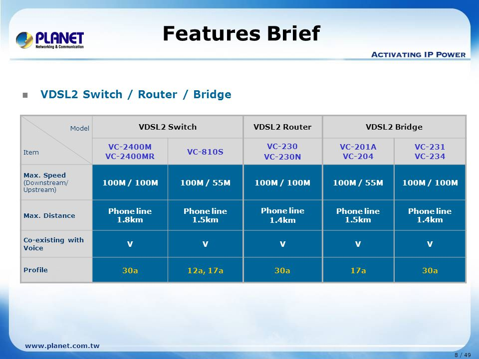 8 / 49 www.planet.com.tw Features Brief Model Item VDSL2 SwitchVDSL2 RouterVDSL2 Bridge VC-2400M VC-2400MR VC-810S VC-230 VC-230N VC-201A VC-204 VC-231 VC-234 Max.