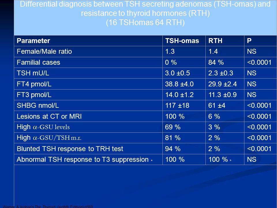 Differential diagnosis between TSH secreting adenomas (TSH-omas) and resistance to thyroid hormones (RTH) (16 TSHomas 64 RTH) ParameterTSH-omas RTH P