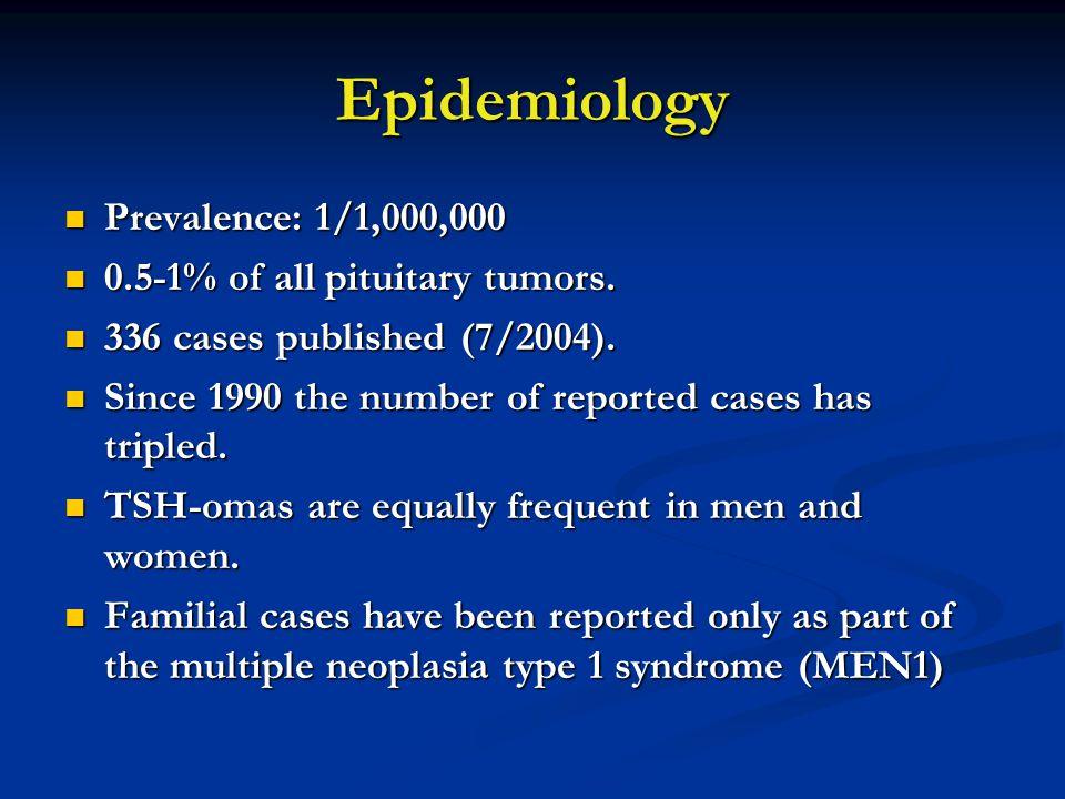 Epidemiology Prevalence: 1/1,000,000 Prevalence: 1/1,000,000 0.5-1% of all pituitary tumors. 0.5-1% of all pituitary tumors. 336 cases published (7/20