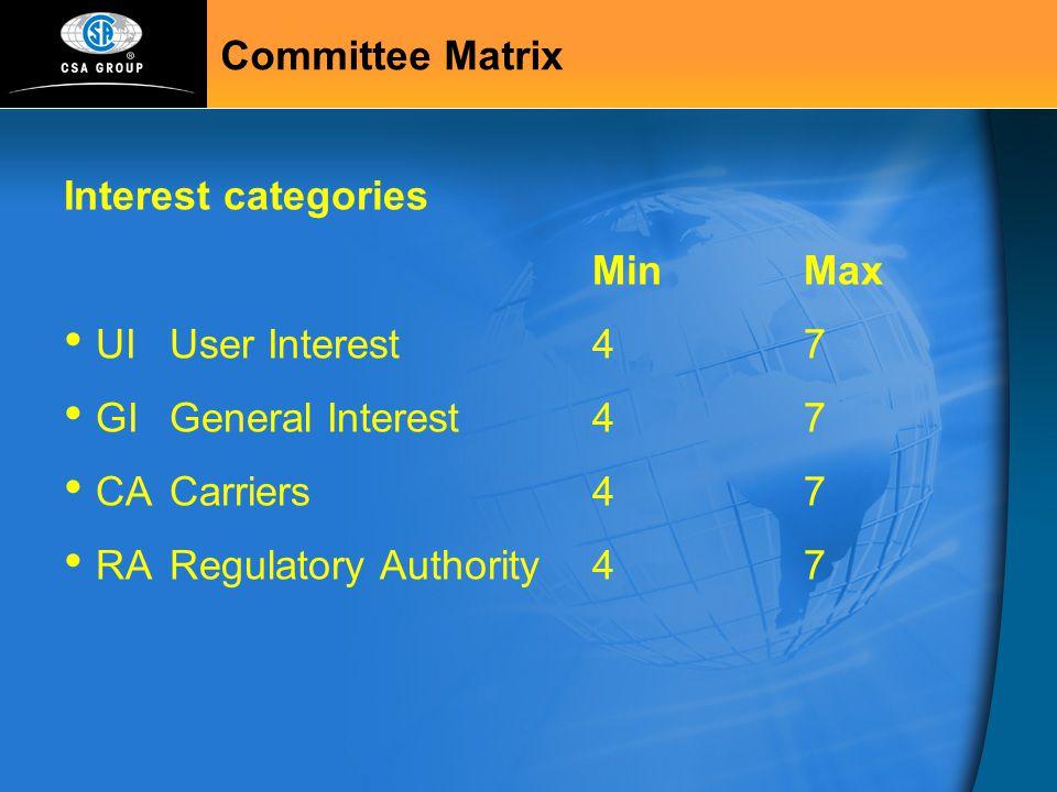 Committee Matrix Interest categories Min Max UI User Interest 4 7 GI General Interest 4 7 CA Carriers 4 7 RA Regulatory Authority 4 7