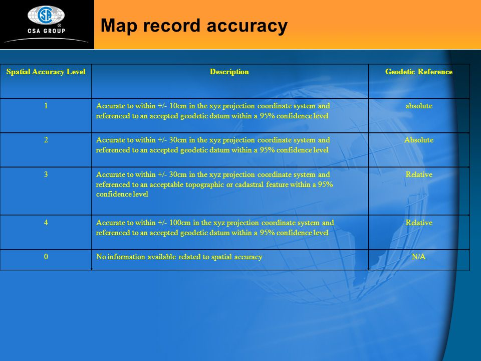 Map record accuracy Spatial Accuracy LevelDescriptionGeodetic Reference 1Accurate to within +/- 10cm in the xyz projection coordinate system and refer