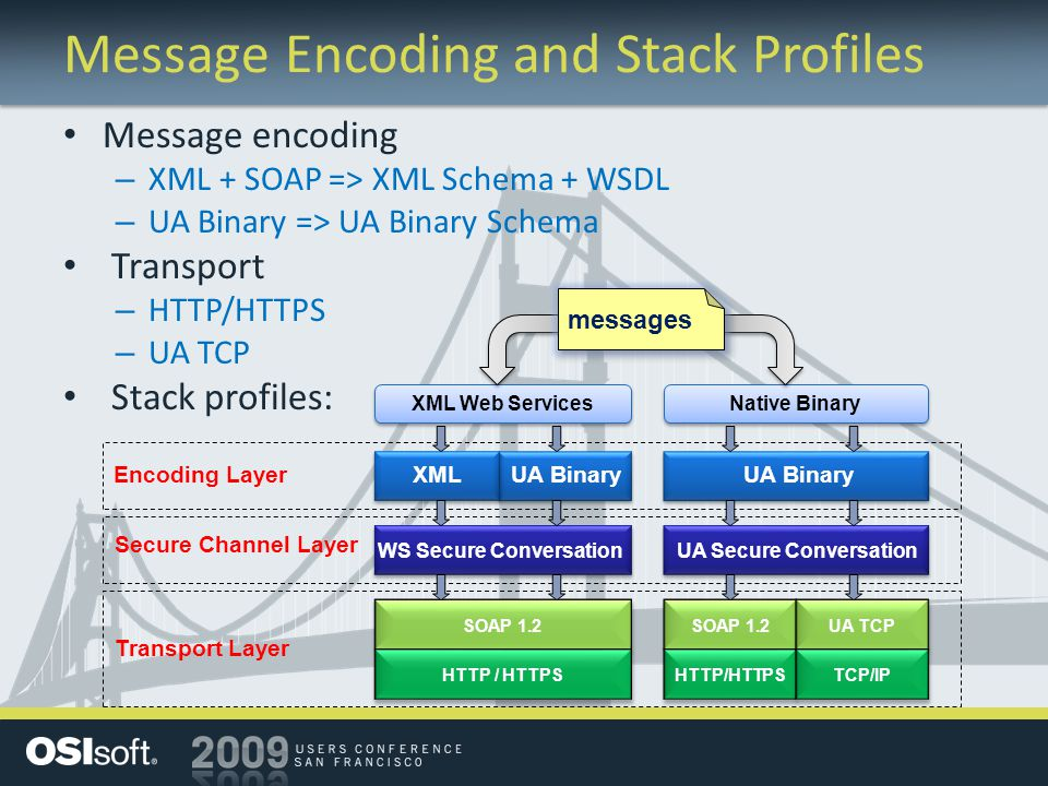 Message Encoding and Stack Profiles Message encoding – XML + SOAP => XML Schema + WSDL – UA Binary => UA Binary Schema Transport – HTTP/HTTPS – UA TCP Stack profiles: Encoding LayerXMLUA Binary Transport Layer SOAP 1.2 HTTP / HTTPS SOAP 1.2 HTTP/HTTPS UA TCP TCP/IP Secure Channel Layer WS Secure ConversationUA Secure Conversation XML Web Services Native Binary messages