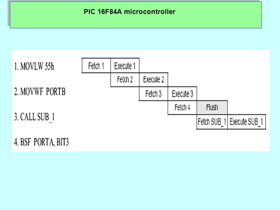 PIC 16F84A microcontroller Microcontroller PIC16F84 knows several sources of resets: a) Reset during power on, POR (Power-On Reset) b) Reset during regular work by bringing logical zero to MCLR microcontroller s pin.