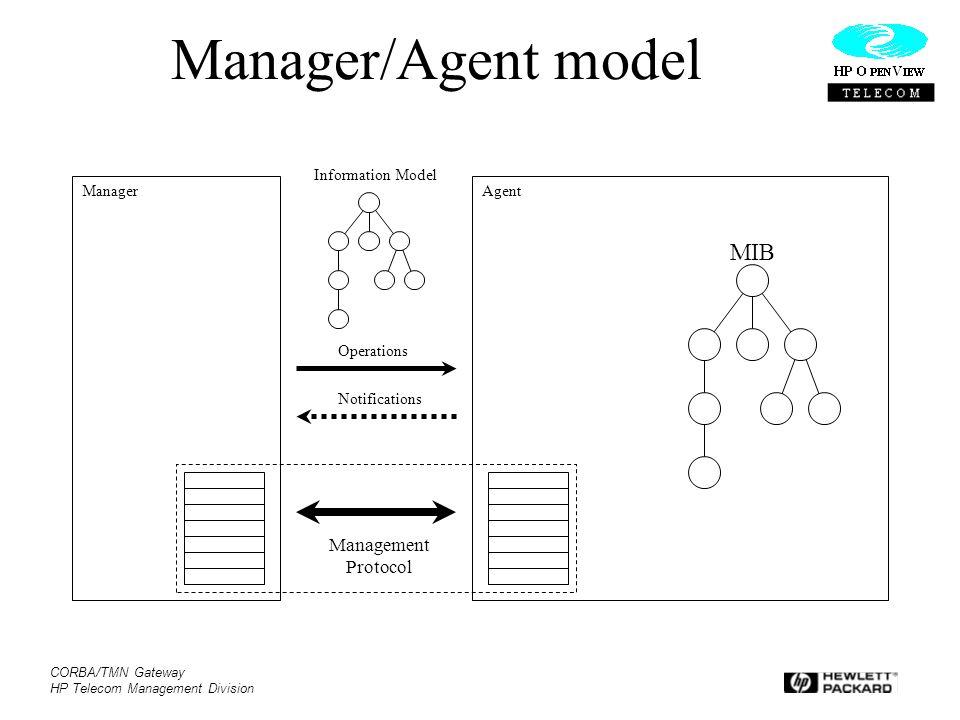 CORBA/TMN Gateway HP Telecom Management Division Manager/Agent model ManagerAgent Management Protocol Operations Notifications MIB Information Model