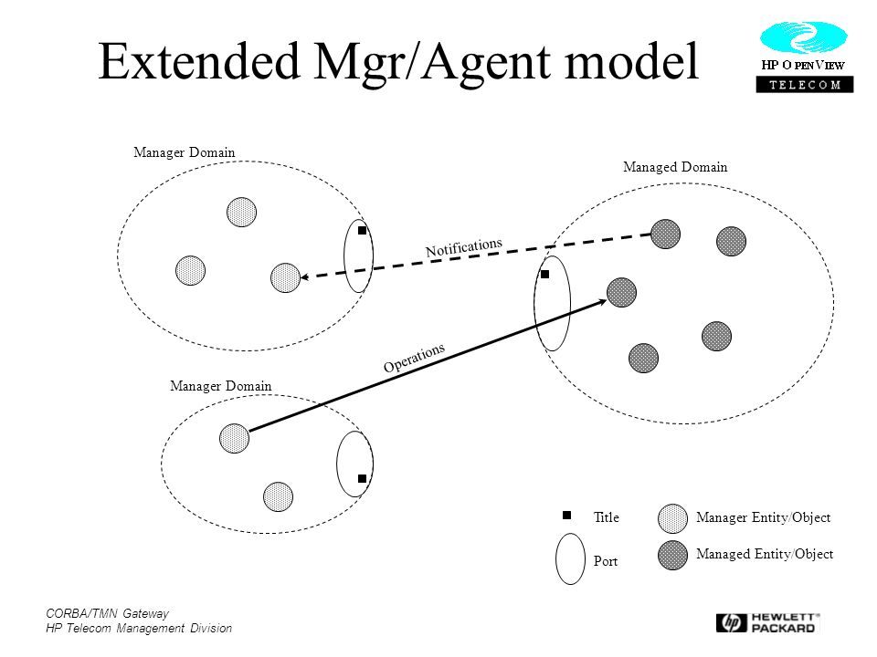 CORBA/TMN Gateway HP Telecom Management Division Extended Mgr/Agent model Manager Domain Managed Domain Manager Entity/Object Managed Entity/Object Po
