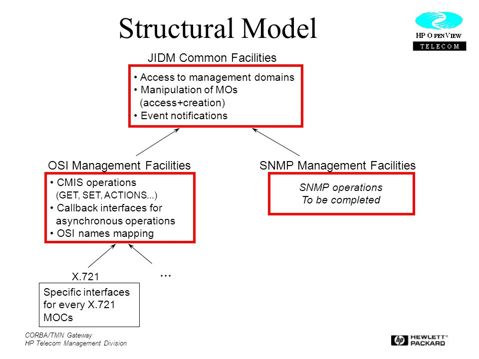 CORBA/TMN Gateway HP Telecom Management Division Structural Model Access to management domains Manipulation of MOs (access+creation) Event notificatio