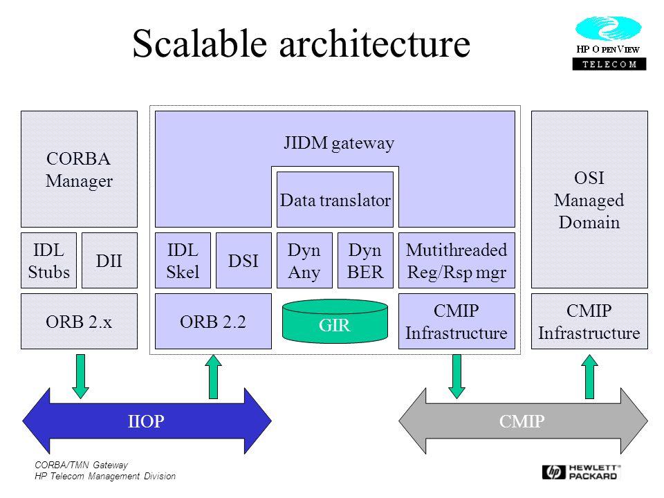 CORBA/TMN Gateway HP Telecom Management Division Scalable architecture ORB 2.xORB 2.2 IDL Stubs DII CORBA Manager IDL Skel DSI Data translator Dyn Any