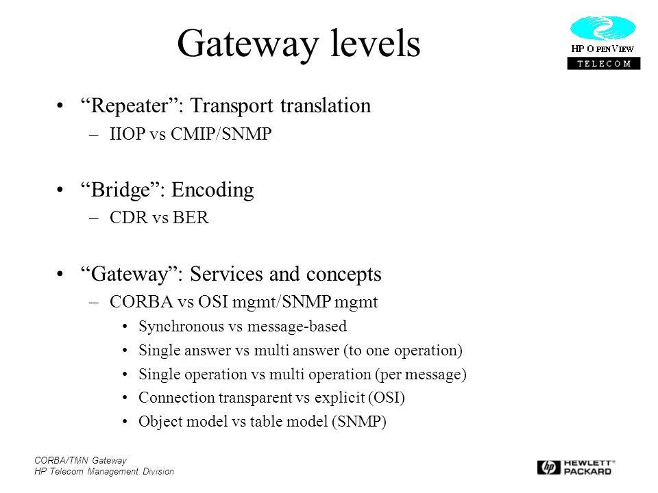 "CORBA/TMN Gateway HP Telecom Management Division Gateway levels ""Repeater"": Transport translation –IIOP vs CMIP/SNMP ""Bridge"": Encoding –CDR vs BER ""G"