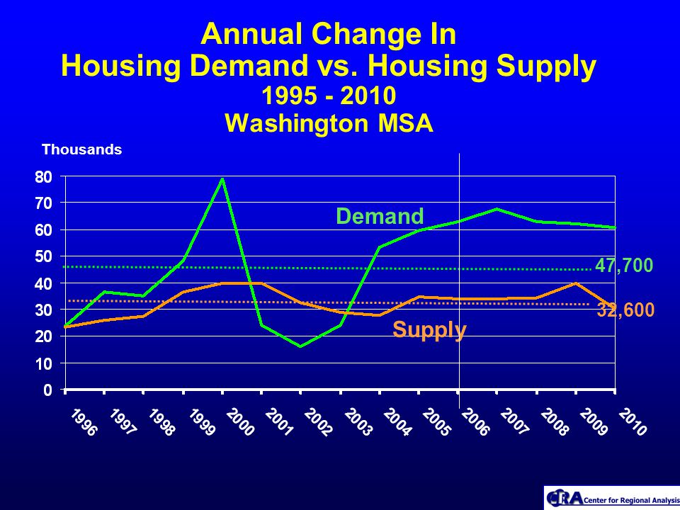 Annual Change In Housing Demand vs.