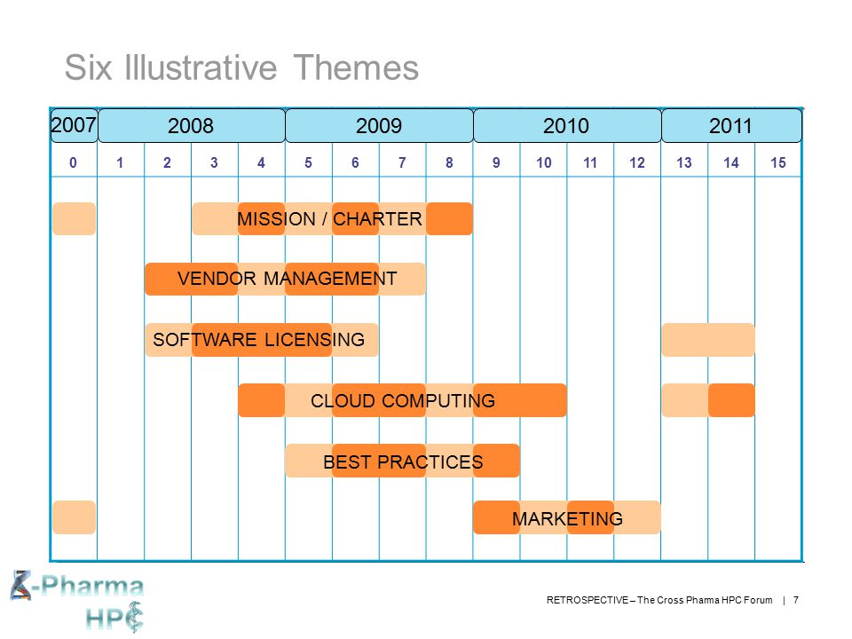 RETROSPECTIVE – The Cross Pharma HPC Forum | 7 Six Illustrative Themes 0123456789101112131415 2008200920102011 2007 CLOUD COMPUTING SOFTWARE LICENSING