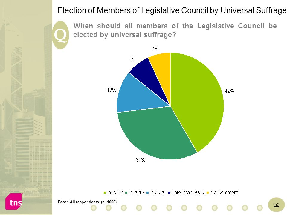 Page 14 Q Q2 When should all members of the Legislative Council be elected by universal suffrage? Base: All respondents (n=1000) Election of Members o