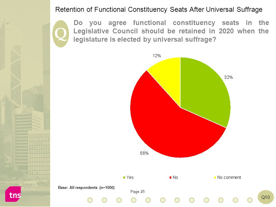 Page 25 Q Q10 Do you agree functional constituency seats in the Legislative Council should be retained in 2020 when the legislature is elected by universal suffrage.