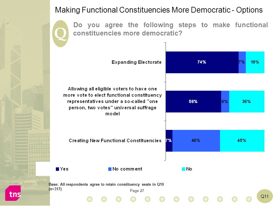 Page 27 Making Functional Constituencies More Democratic - Options Q Q11 Do you agree the following steps to make functional constituencies more democ