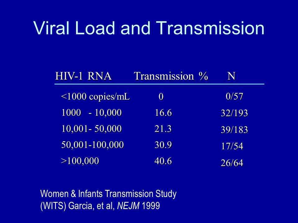 Viral Load and Transmission 016.621.330.940.6 HIV-1 RNA Transmission % <1000 copies/mL 1000 - 10,000 10,001- 50,000 50,001-100,000>100,000N 0/57 0/5732/19339/18317/5426/64 Women & Infants Transmission Study (WITS) Garcia, et al, NEJM 1999