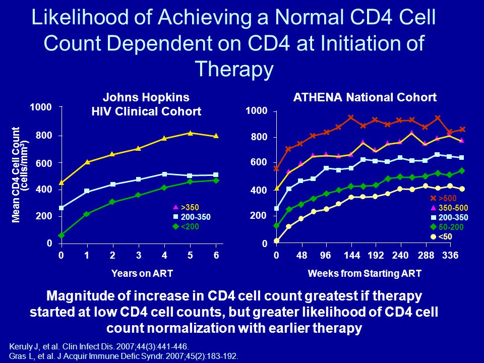 Magnitude of increase in CD4 cell count greatest if therapy started at low CD4 cell counts, but greater likelihood of CD4 cell count normalization with earlier therapy Keruly J, et al.